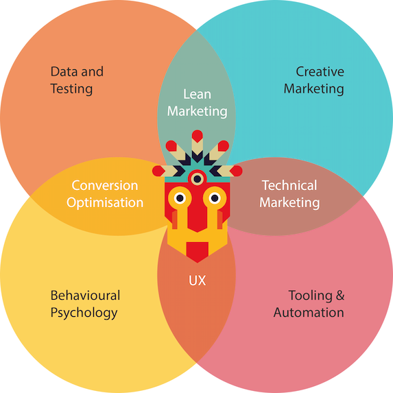 Growthtribe skills mix venn